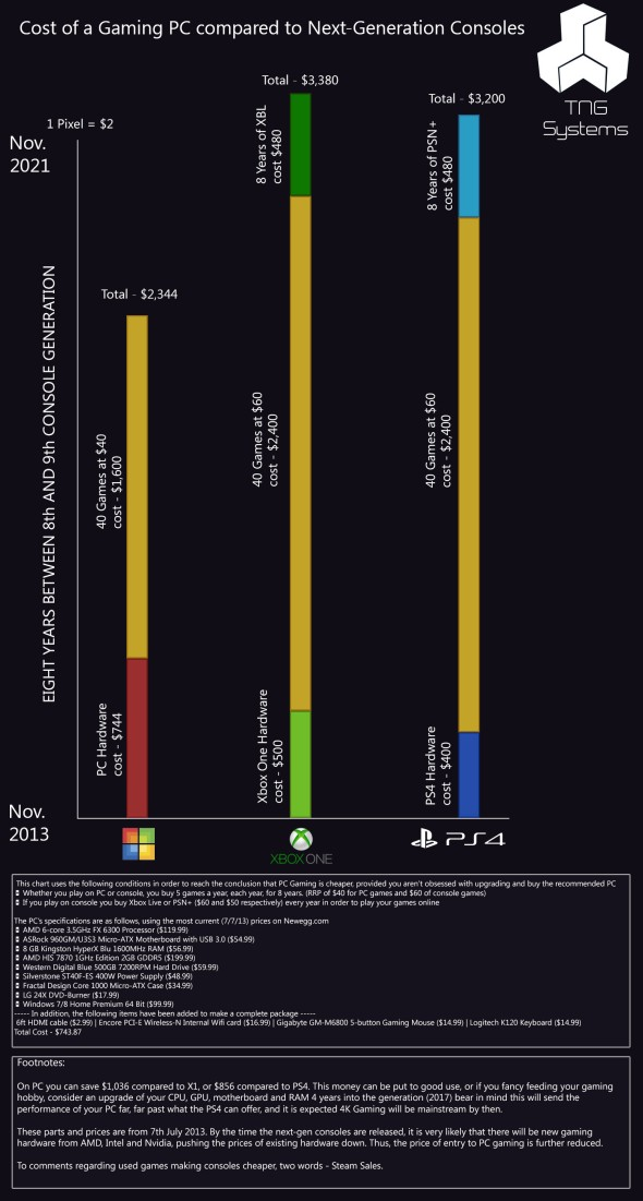 Comparision chart - cost of gaming - console or pc